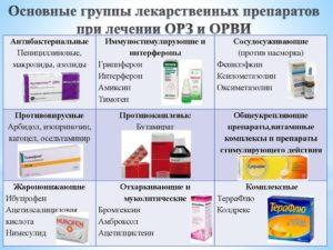 Что принять при первых симптомах простуды эффективные методы лечения и профилактика