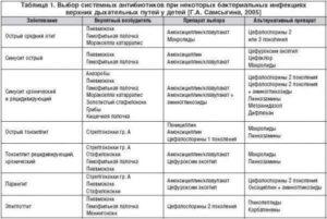 Сильный кашель и антибиотики виды, описание и особенности лечения