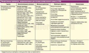 Особенности развития вазомоторного ринита и эффективные препараты для лечения заболевания