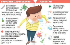Кашель при аллергии у детей: причины, лечение и профилактика