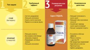 Сильное средство от сухого и влажного кашля препараты и рецепты