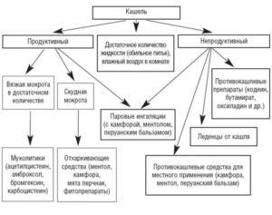 Продуктивный кашель: причины возникновения и эффективные методы лечения
